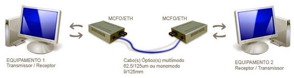 diagrama _mcfo_ethm-2f- ver