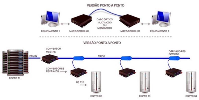 diagrama _mdfo_dd35S20-1f