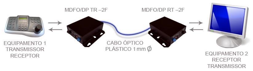 diagrama _mdfo_dp_tr-2f