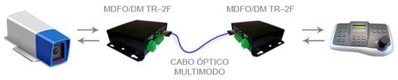 diagrama_ mdfo_dm_tr-2f