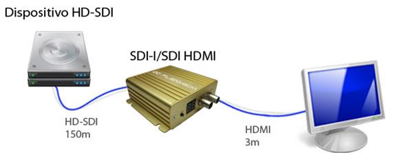 diagrama_ sdi-i_sdi_hdmi