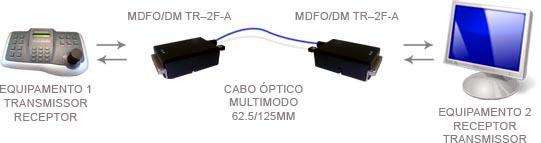 diagrama_mdfo_dm_tr-2f_a