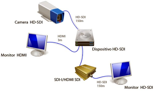 diagrama_sdi-i_hdmi_sd1