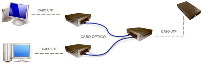 diagrama_switch_optico_gigabit